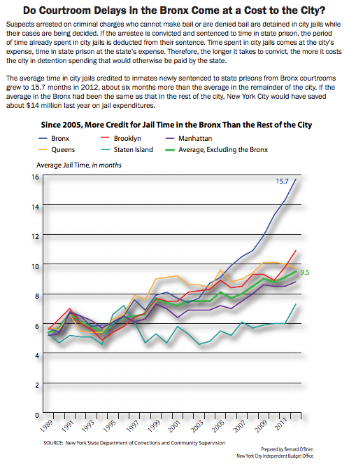 """Do Courtroom Delays in the Bronx Come at a Cost to the City?"" (July 24, 2013) New York City By The Numbers. Independent Budget Office of The City of New York."